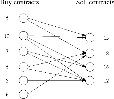 Figure 3 for A Clustering Approach to Solving Large Stochastic Matching Problems