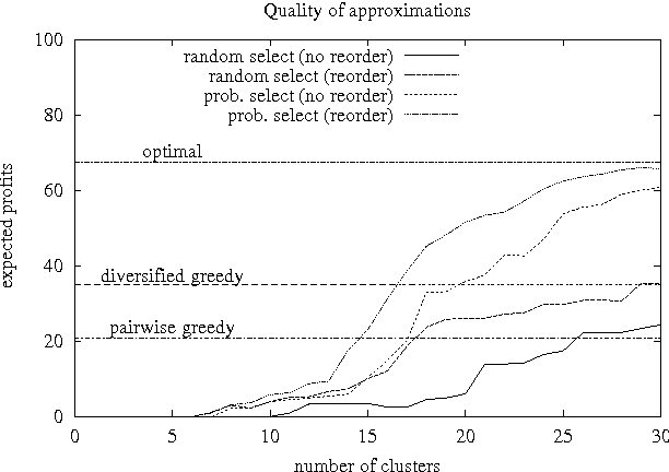 Figure 4 for A Clustering Approach to Solving Large Stochastic Matching Problems
