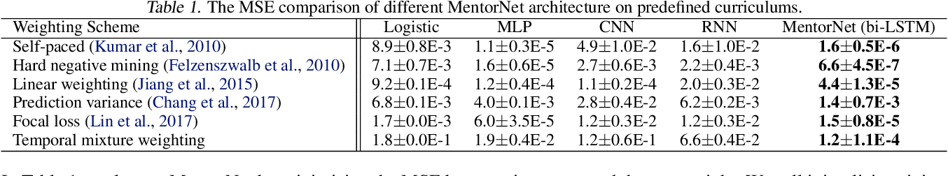 Figure 3 for MentorNet: Learning Data-Driven Curriculum for Very Deep Neural Networks on Corrupted Labels