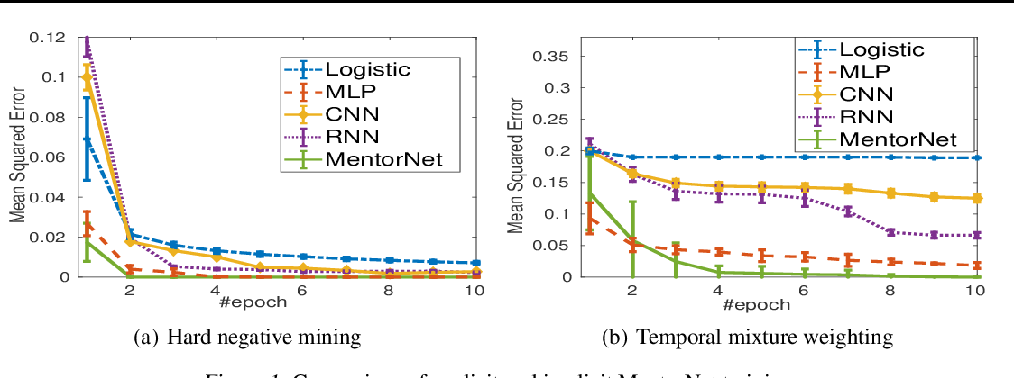 Figure 4 for MentorNet: Learning Data-Driven Curriculum for Very Deep Neural Networks on Corrupted Labels