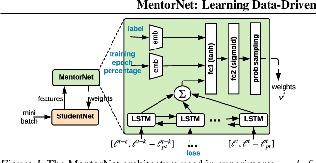 Figure 1 for MentorNet: Learning Data-Driven Curriculum for Very Deep Neural Networks on Corrupted Labels