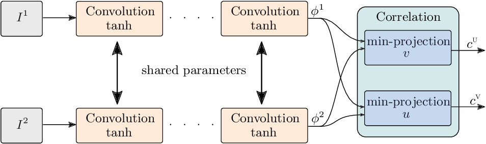 Figure 1 for Scalable Full Flow with Learned Binary Descriptors