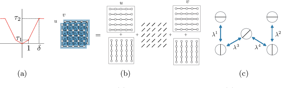 Figure 3 for Scalable Full Flow with Learned Binary Descriptors