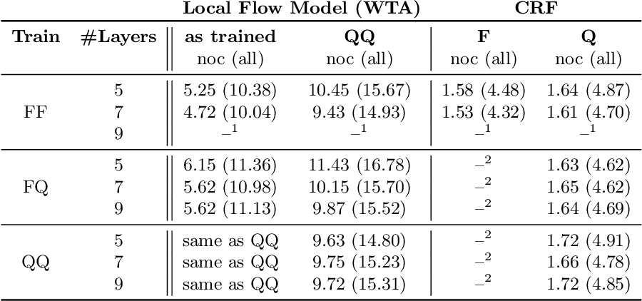 Figure 2 for Scalable Full Flow with Learned Binary Descriptors
