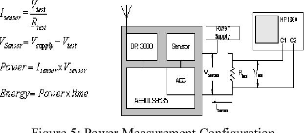 Figure 5: Power Measurement Configuration