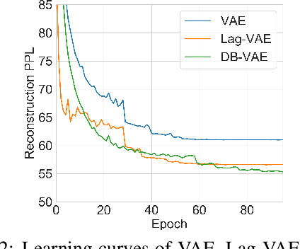 Figure 3 for Discretized Bottleneck in VAE: Posterior-Collapse-Free Sequence-to-Sequence Learning