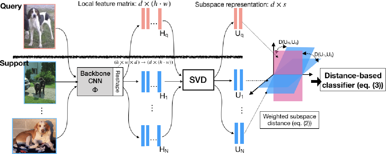 Figure 1 for Subspace Representation Learning for Few-shot Image Classification