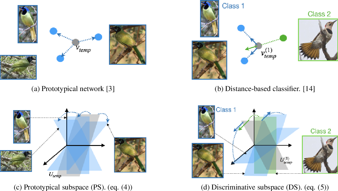 Figure 3 for Subspace Representation Learning for Few-shot Image Classification