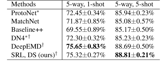 Figure 4 for Subspace Representation Learning for Few-shot Image Classification