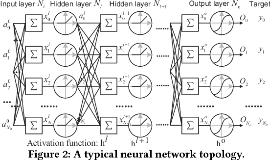 Figure 2 for AxTrain: Hardware-Oriented Neural Network Training for Approximate Inference
