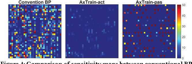 Figure 4 for AxTrain: Hardware-Oriented Neural Network Training for Approximate Inference