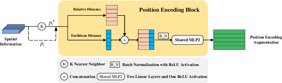 Figure 2 for DLA-Net: Learning Dual Local Attention Features for Semantic Segmentation of Large-Scale Building Facade Point Clouds