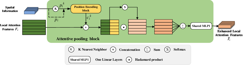 Figure 4 for DLA-Net: Learning Dual Local Attention Features for Semantic Segmentation of Large-Scale Building Facade Point Clouds