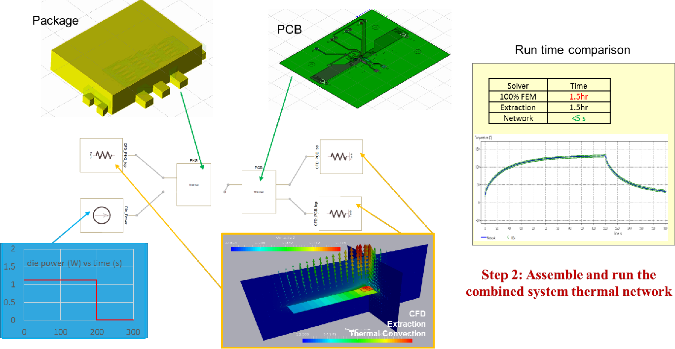 Figure 4 from System-level electro-thermal analysis of RDS(ON) for