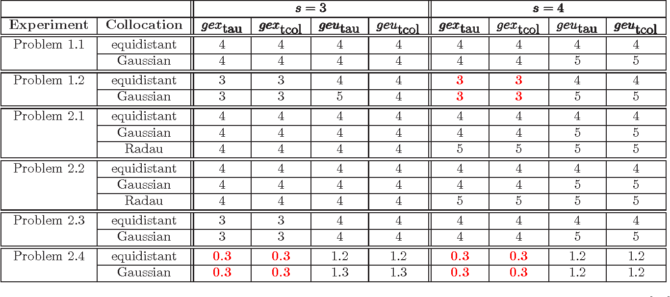 Table 2 from Collocation methods for index 1 DAEs with a singularity