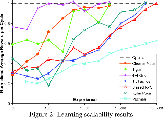 Figure 3 for Reinforcement Learning via AIXI Approximation