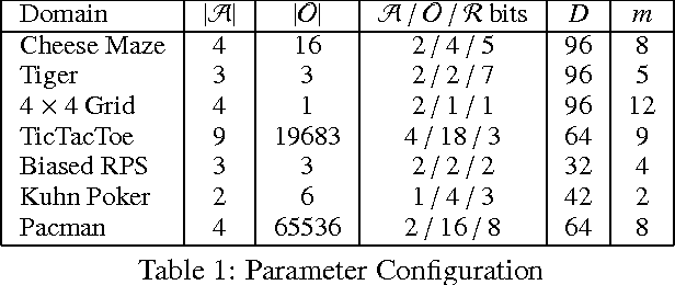 Figure 2 for Reinforcement Learning via AIXI Approximation