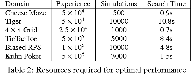 Figure 4 for Reinforcement Learning via AIXI Approximation