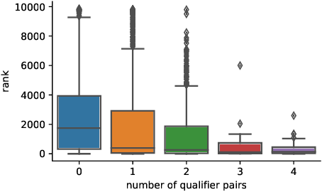 Figure 4 for Improving Inductive Link Prediction Using Hyper-Relational Facts