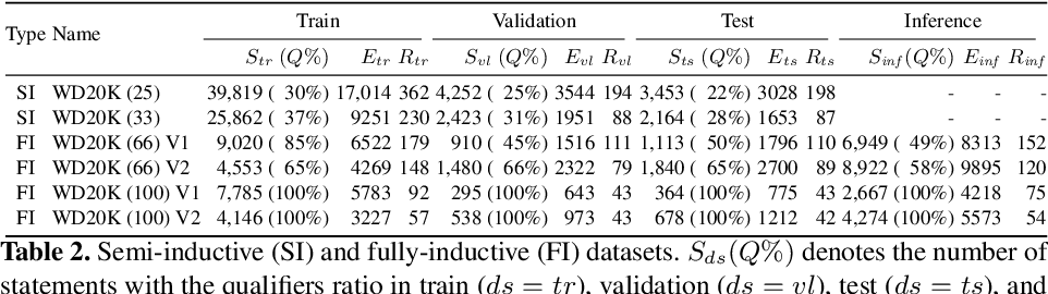 Figure 3 for Improving Inductive Link Prediction Using Hyper-Relational Facts
