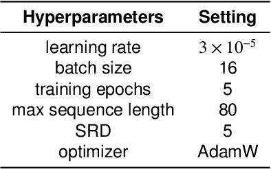 Figure 4 for A Multi-task Learning Model for Chinese-oriented Aspect Polarity Classification and Aspect Term Extraction