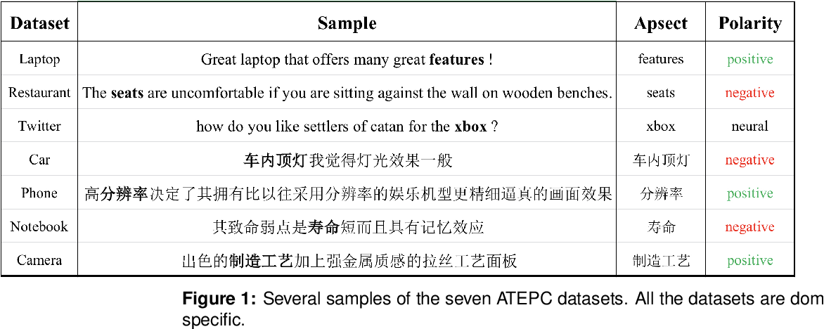 Figure 1 for A Multi-task Learning Model for Chinese-oriented Aspect Polarity Classification and Aspect Term Extraction