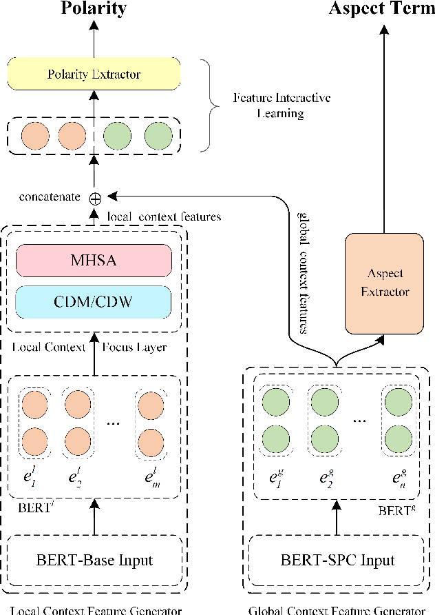Figure 3 for A Multi-task Learning Model for Chinese-oriented Aspect Polarity Classification and Aspect Term Extraction