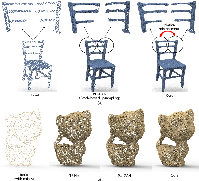 Figure 1 for PC2-PU: Patch Correlation and Position Correction for Effective Point Cloud Upsampling