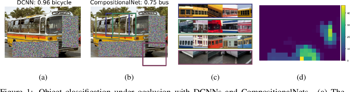 Figure 1 for Compositional Convolutional Networks For Robust Object Classification under Occlusion