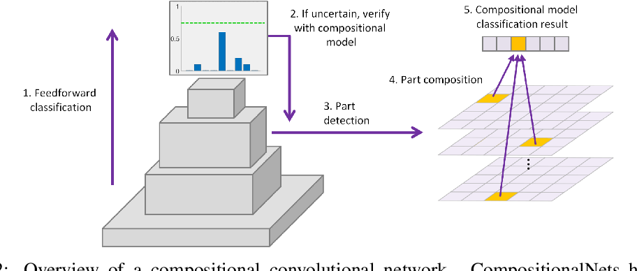 Figure 3 for Compositional Convolutional Networks For Robust Object Classification under Occlusion