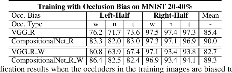 Figure 4 for Compositional Convolutional Networks For Robust Object Classification under Occlusion