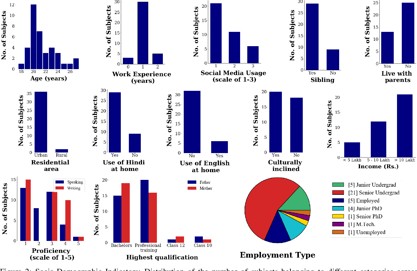 Figure 2 for Vyaktitv: A Multimodal Peer-to-Peer Hindi Conversations based Dataset for Personality Assessment