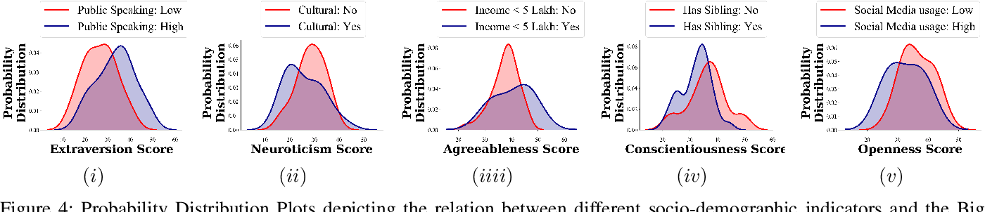 Figure 4 for Vyaktitv: A Multimodal Peer-to-Peer Hindi Conversations based Dataset for Personality Assessment