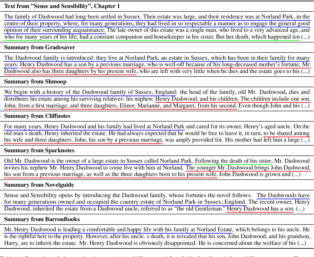 Figure 2 for BookSum: A Collection of Datasets for Long-form Narrative Summarization