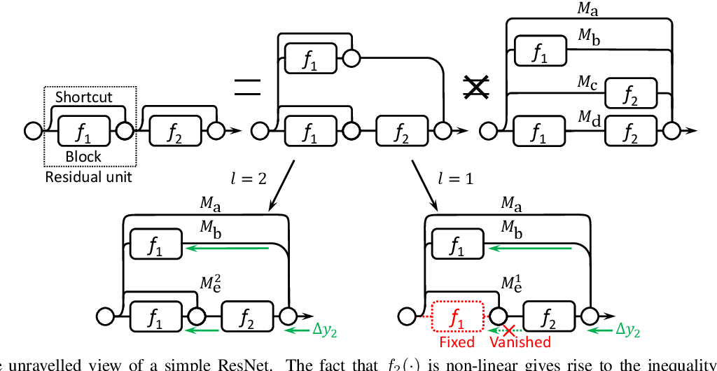 Figure 1 for Wider or Deeper: Revisiting the ResNet Model for Visual Recognition