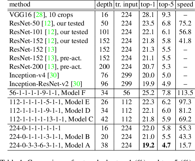 Figure 2 for Wider or Deeper: Revisiting the ResNet Model for Visual Recognition