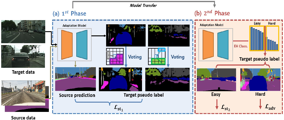 Figure 1 for Two-phase Pseudo Label Densification for Self-training based Domain Adaptation