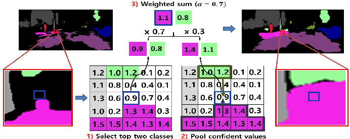 Figure 3 for Two-phase Pseudo Label Densification for Self-training based Domain Adaptation