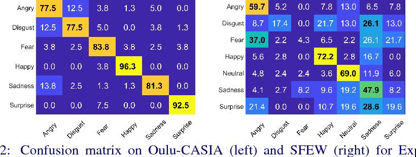 Figure 4 for Deep Covariance Descriptors for Facial Expression Recognition