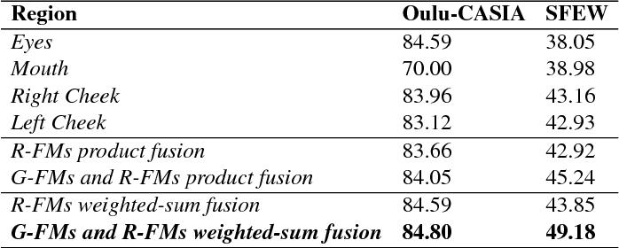 Figure 3 for Deep Covariance Descriptors for Facial Expression Recognition