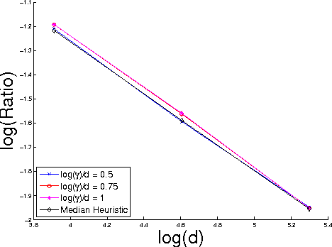 Figure 3 for On the High-dimensional Power of Linear-time Kernel Two-Sample Testing under Mean-difference Alternatives