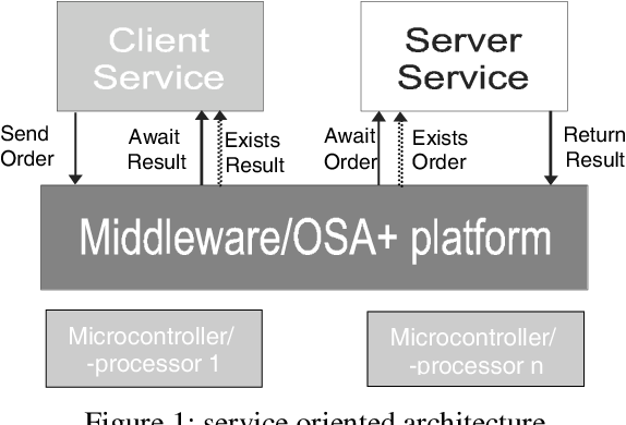 Figure 1: service oriented architecture
