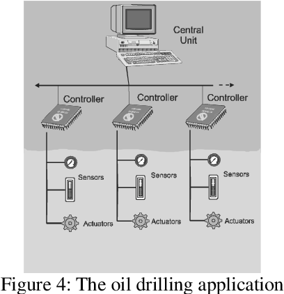 Figure 4: The oil drilling application