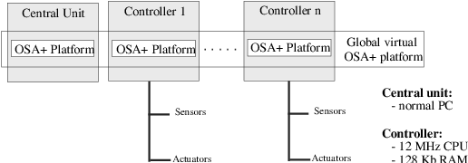 Figure 5: Implementation using OSA+