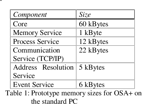 Table 1: Prototype memory sizes for OSA+ on the standard PC
