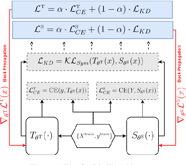 Figure 1 for Knowledge Distillation with Noisy Labels for Natural Language Understanding