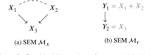 Figure 2 for Causal Consistency of Structural Equation Models