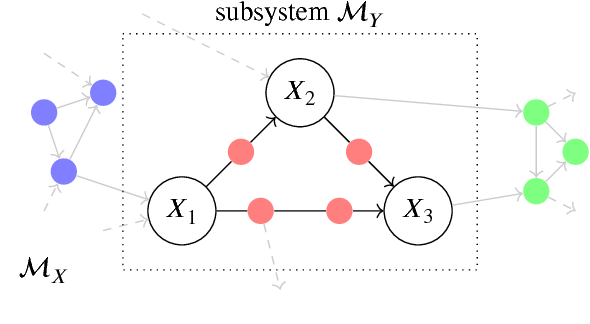 Figure 3 for Causal Consistency of Structural Equation Models