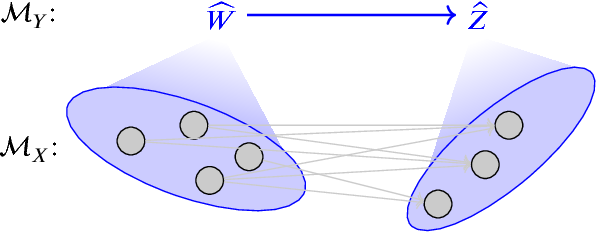 Figure 4 for Causal Consistency of Structural Equation Models