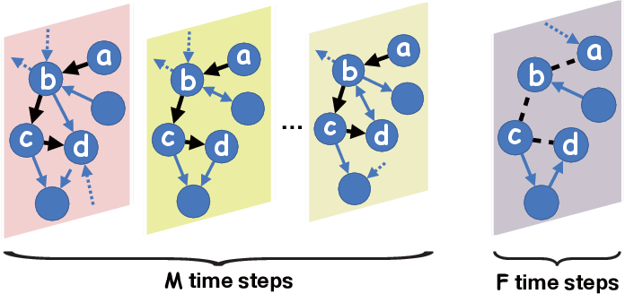 Figure 1 for Predicting Path Failure In Time-Evolving Graphs